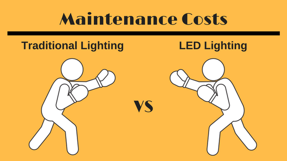 led maintenance costs
