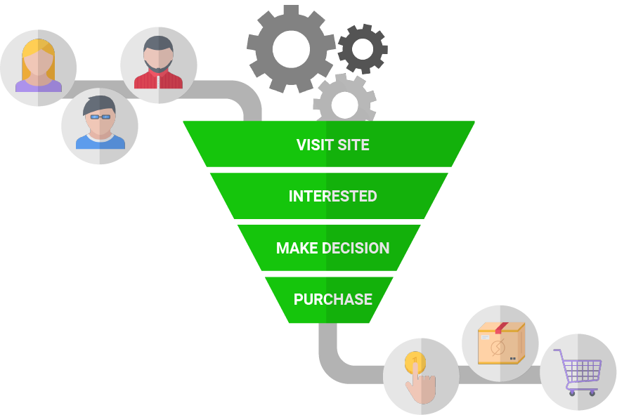 Funnel Analytics